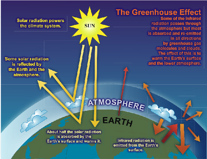 This figures dsiplays the greenhouse gas effect whereby radiation from the sun is trapped in the earth's atmosphere by greenhouse gases.