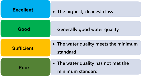 Image showing how water quality is assessed