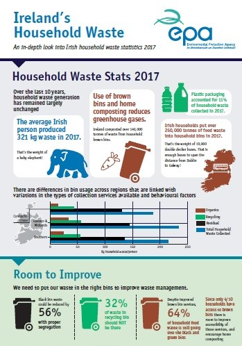 Household waste 2017 infographic