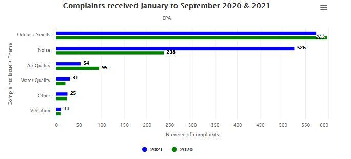 Q3 2021 Complaints Jan to Sept 2021