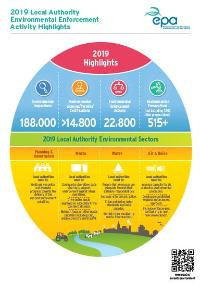 Infographic outlining local authorities environmental enforcement activities in 2019 cover