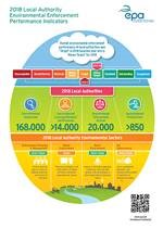 Thumbnail of Infographic: Focus on Local Authority Environmental Enforcement - How It Works
