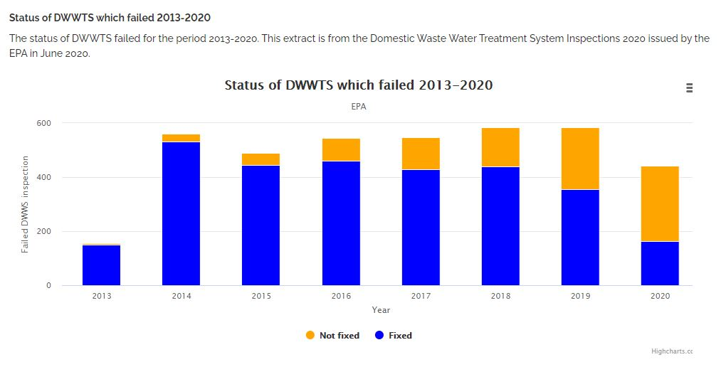 highchart image showing Domestic Waste Water Treatment System failed 2013-2020