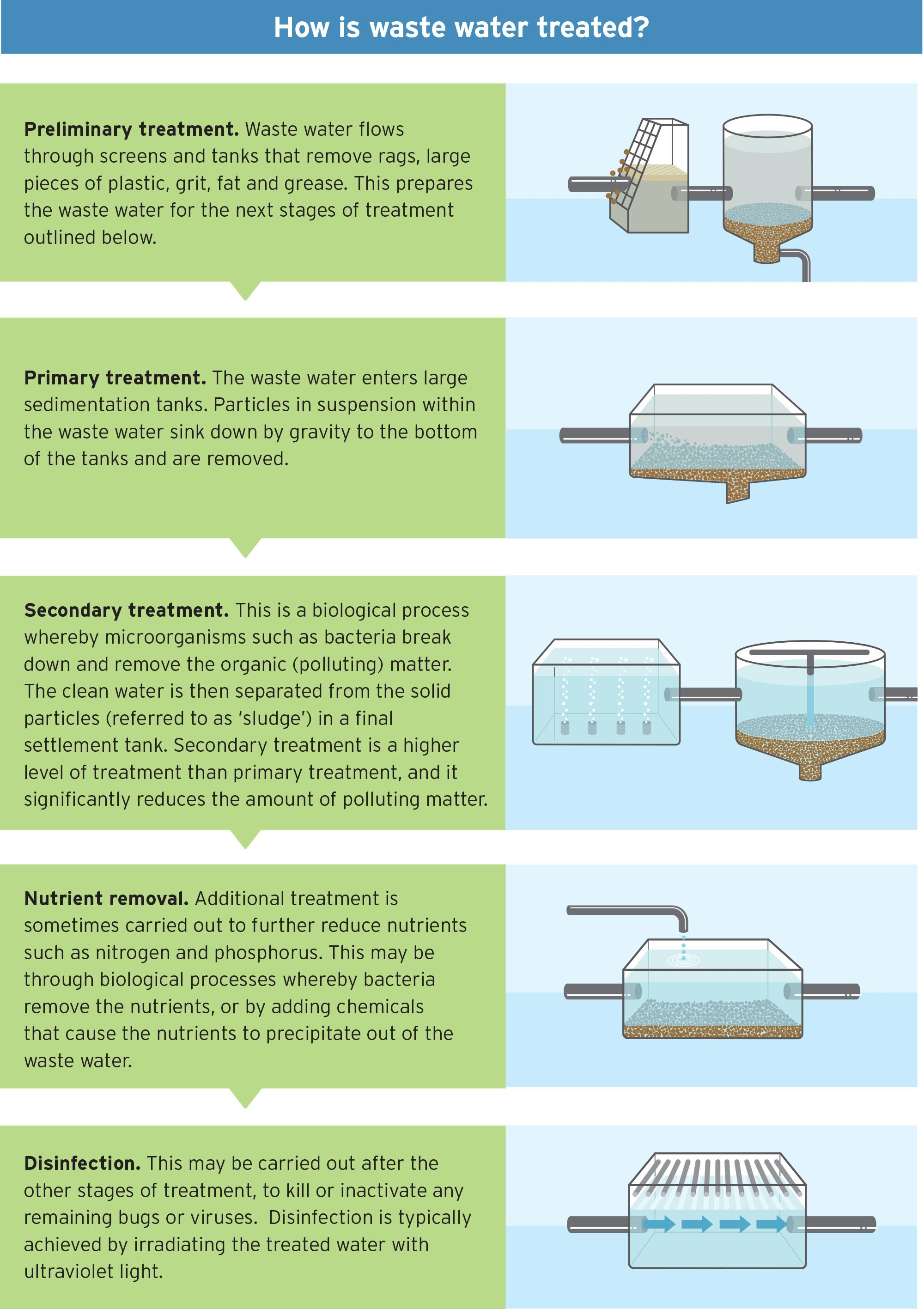 Types of wastewater treatment