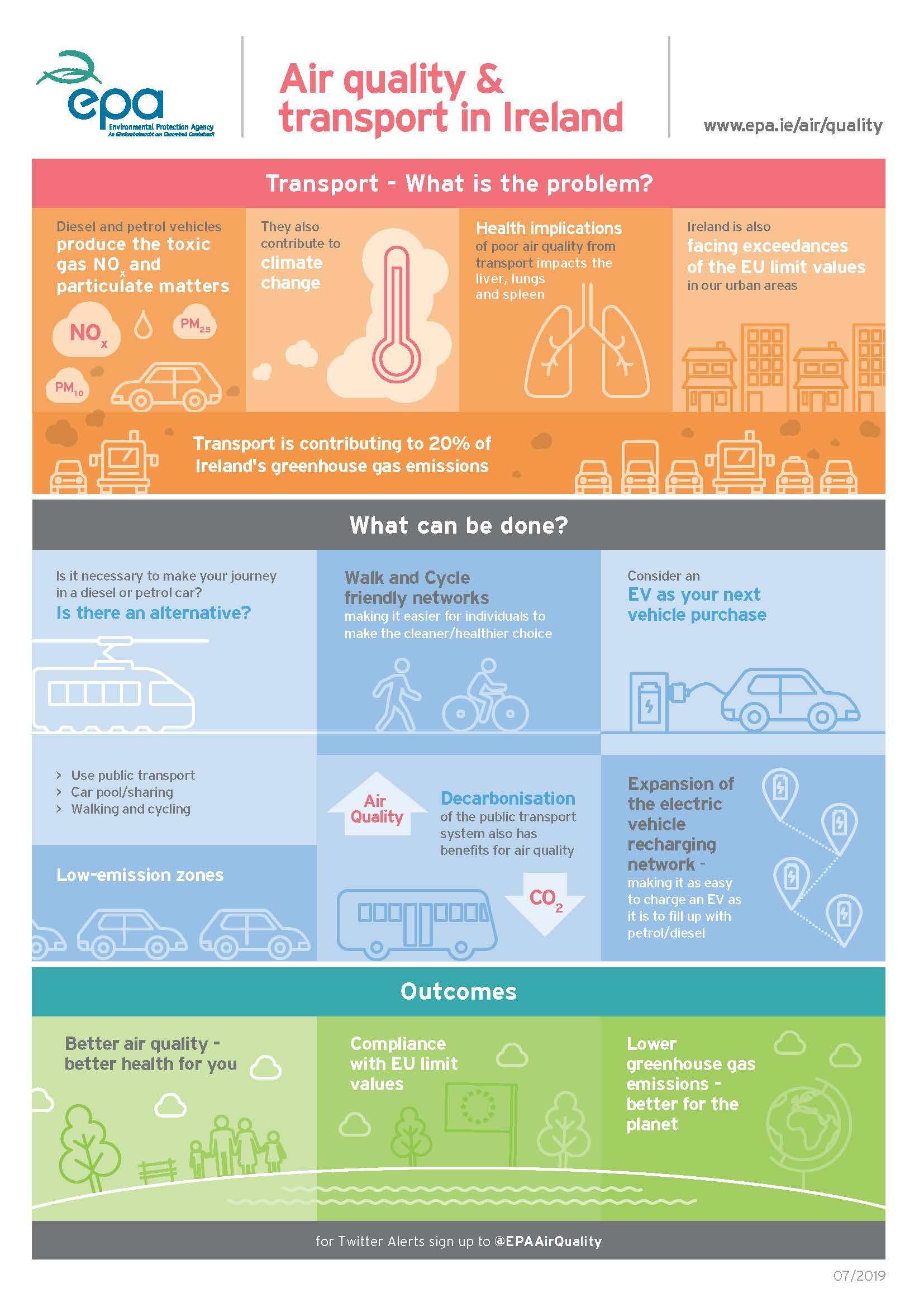 EPA infographic