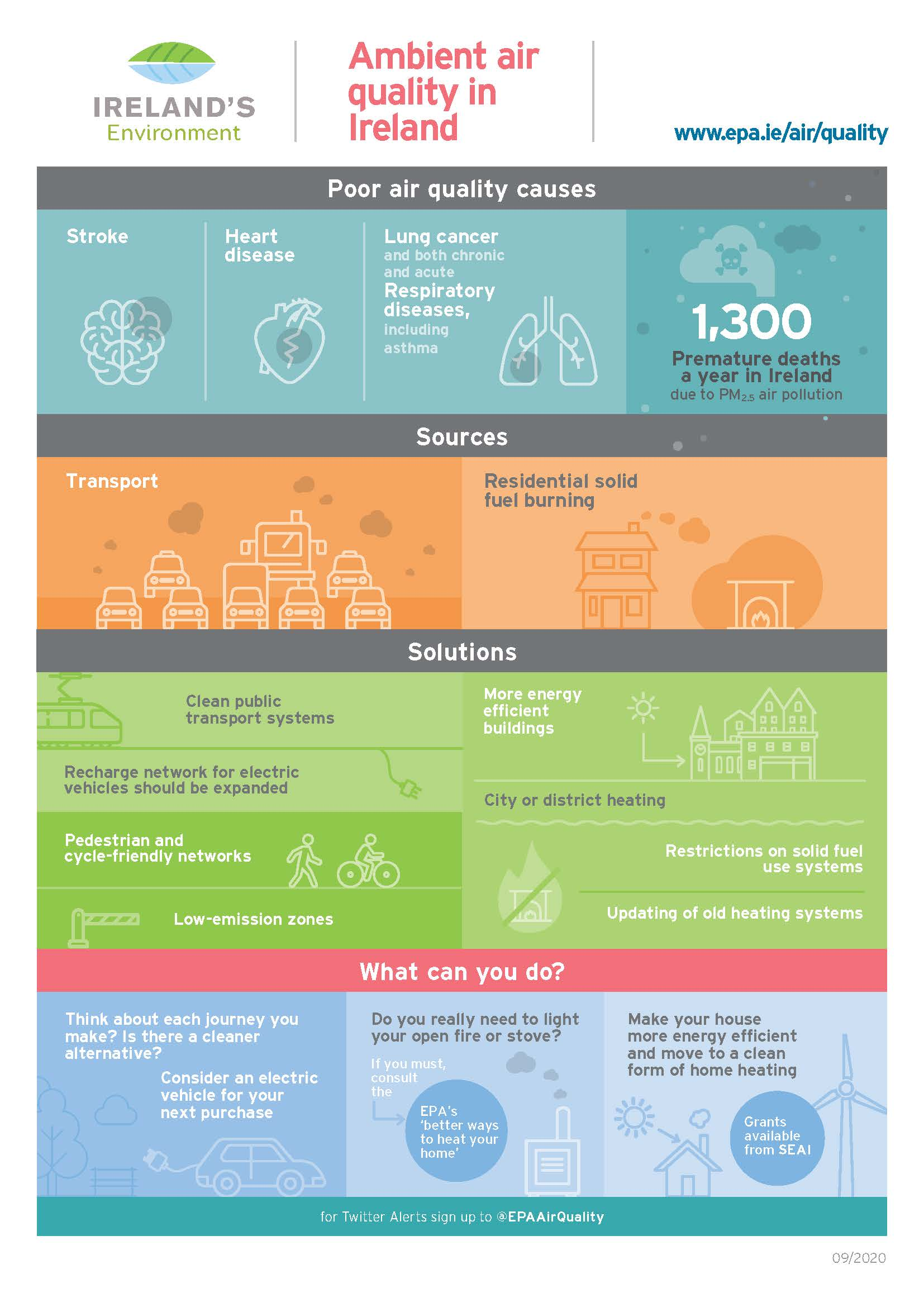 General air quality infographic