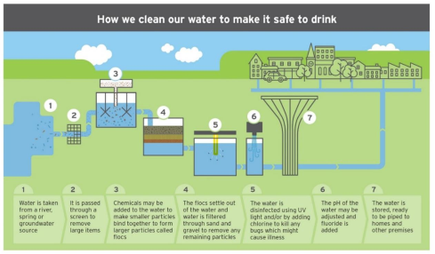 infographic on the steps in the drinking water supply process