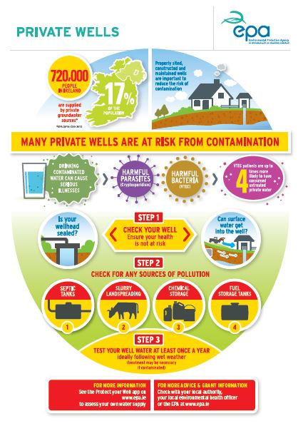 Private wells infographic in English