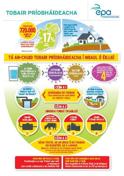 Private wells infographic in Irish