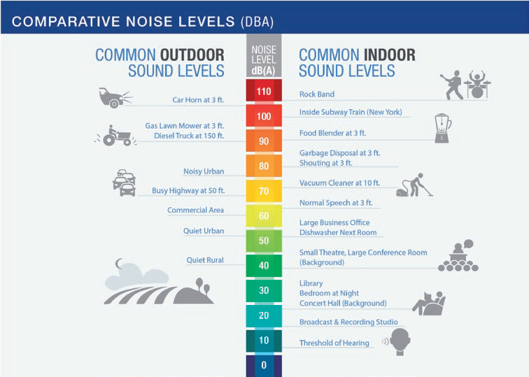 Chart showing the different noise levels(dBa) for common indoor and outdoor noises