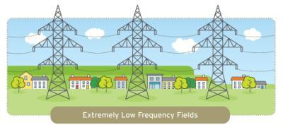 Extremely Low Frequency Field