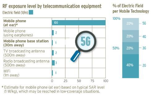Radiofrequency Exposure level by telecommunication equipment