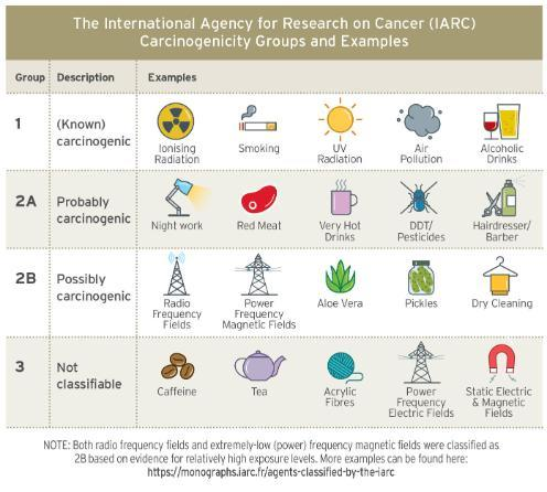 IARC carcinogenicity groups and examples