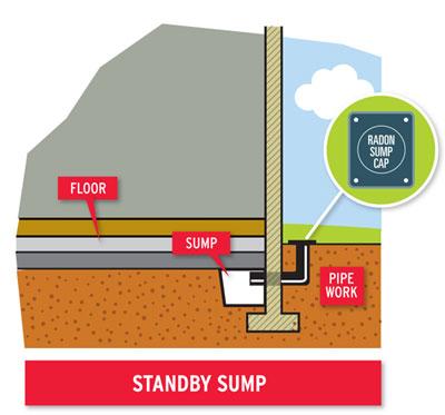 a standby radon sump