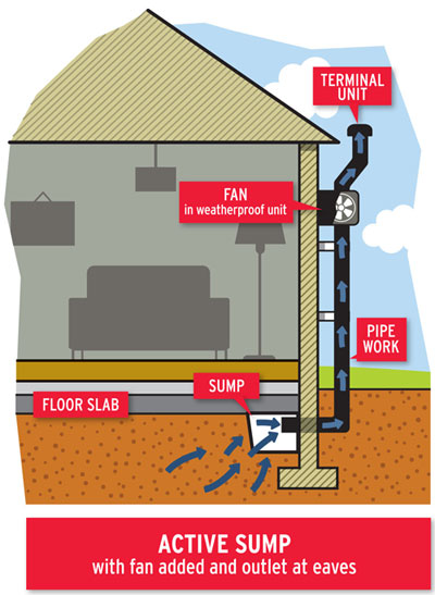 Active radon sump with fan added and outlet at eaves