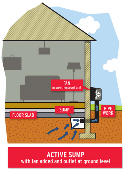 Active radon sump with fan added and outlet at ground level