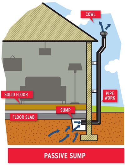A passive radon sump