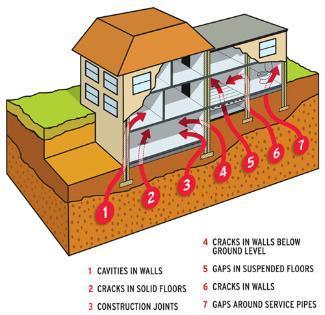 How radon can enter a building