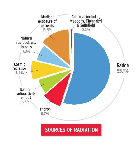 a chart showing different sources of radiation