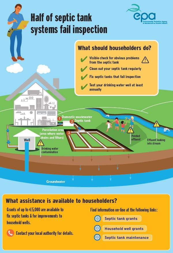 Infographic on septic tank systems