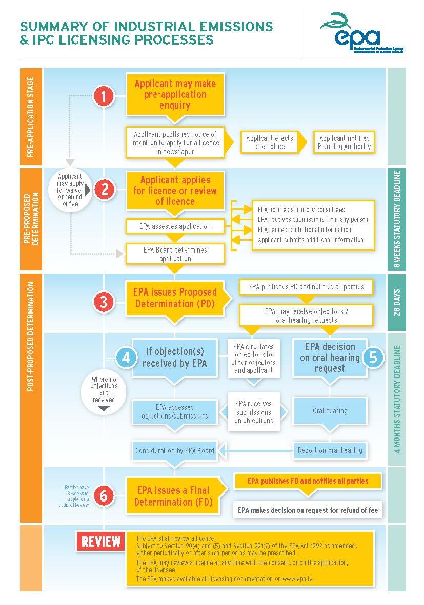 IE / IPC process flowchart