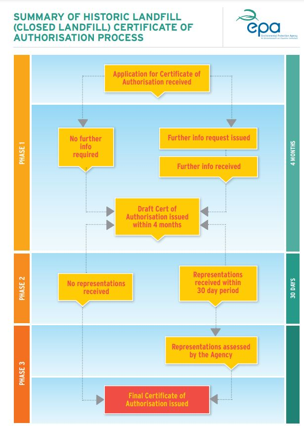 Inforgraphic on Historic Landfill (Closed Landfill) Flow Chart