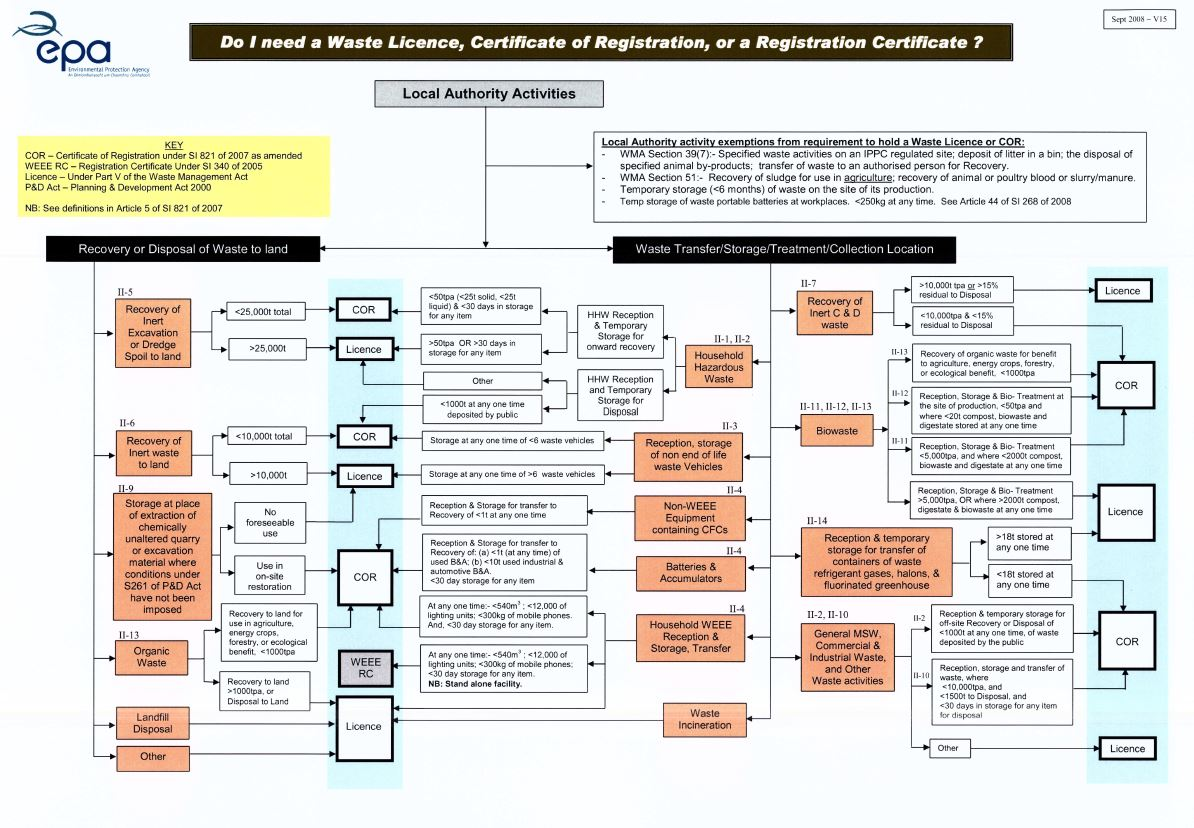 image of decison tree for Local Authorities apply for Waste licence or Cert of Registration