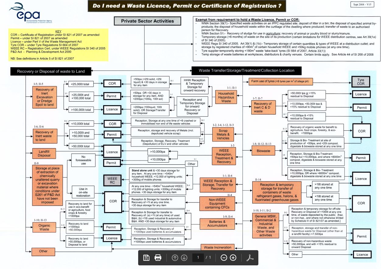 image of decison tree for private sector in applying for Waste licence, permit or Cert of Registration