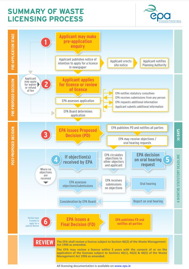 Infographic of waste licensing flowchart