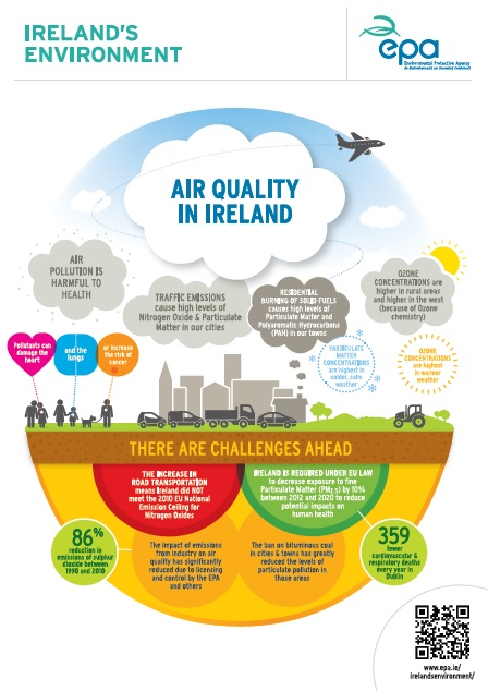 Air Infographic