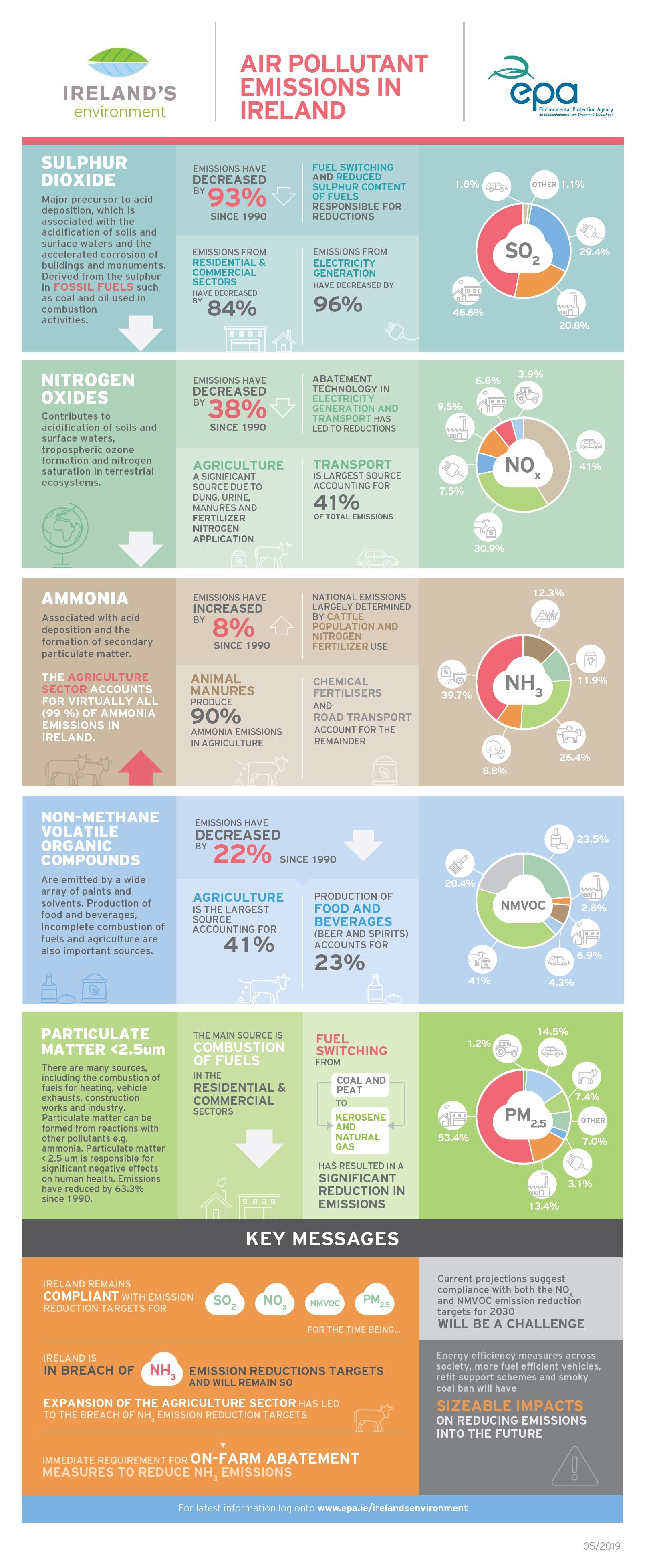 Air emissions inforgraphic