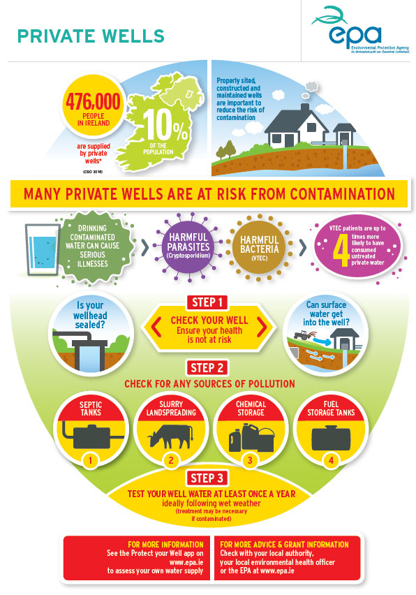 infographic on private wells and contamination risks