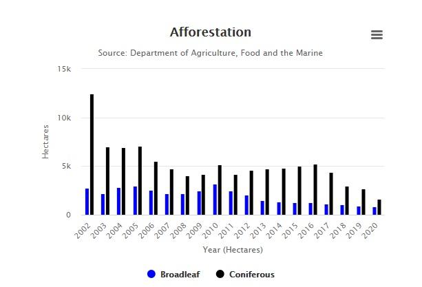 Afforestation indicator Ireland's Environment