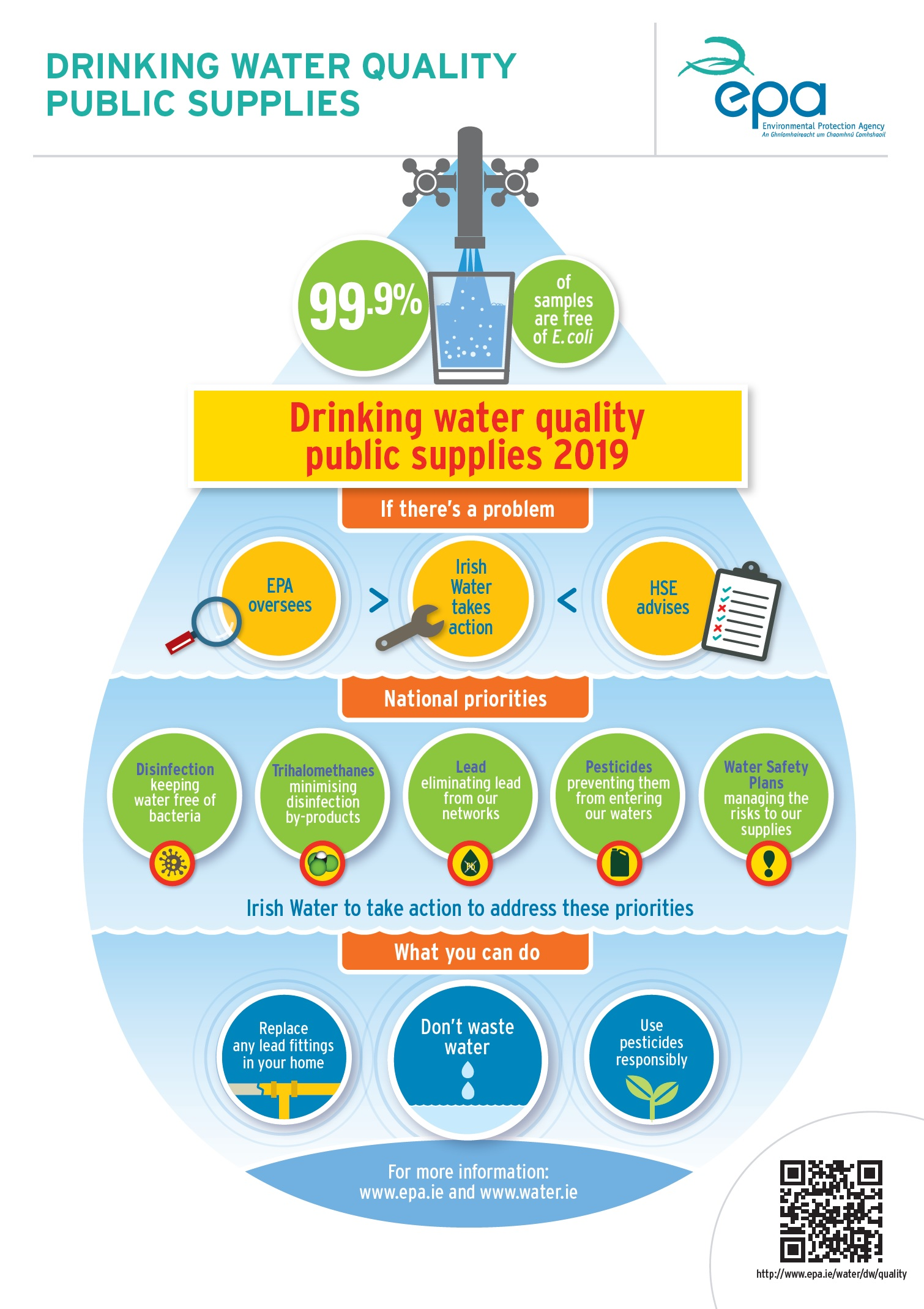 Drinking Water Quality Public Supplies 2019 thumb