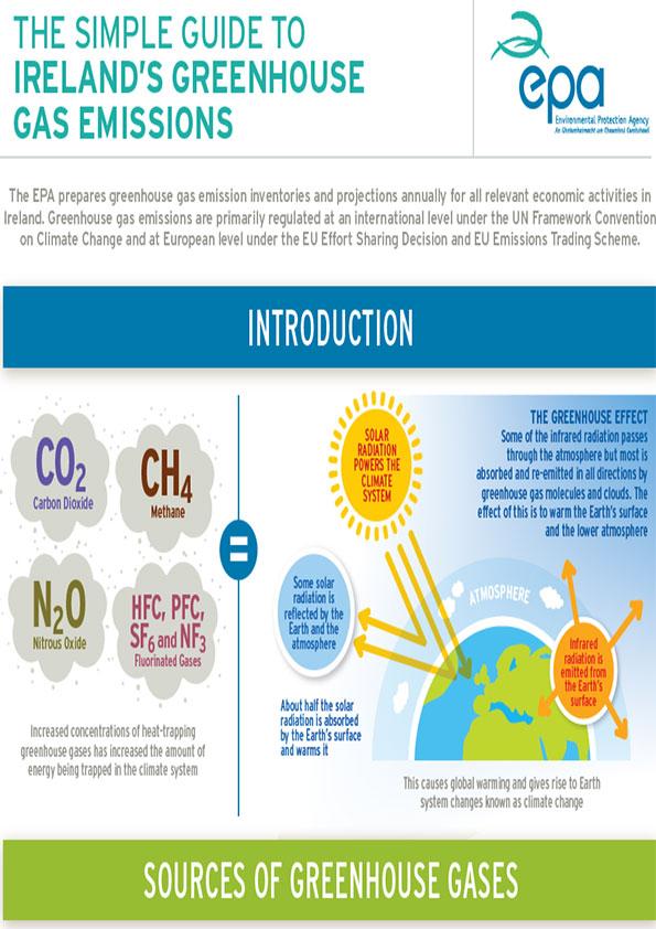 GHG infographic
