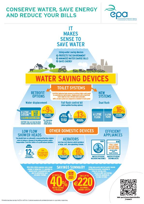 epa_infographic_savewater