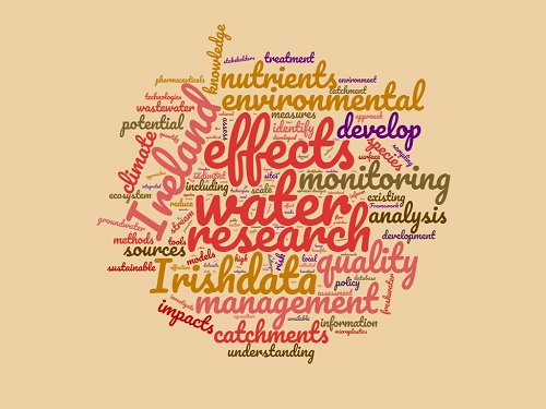 Research freshwater word cloud