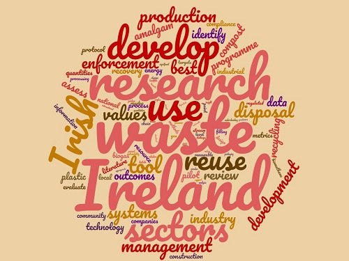 Research waste word cloud