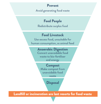 Food Waste Heirarchy