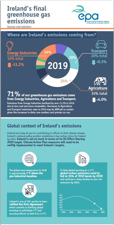 Ireland's greenhouse gas emissions 1990-2019 sources and solutions