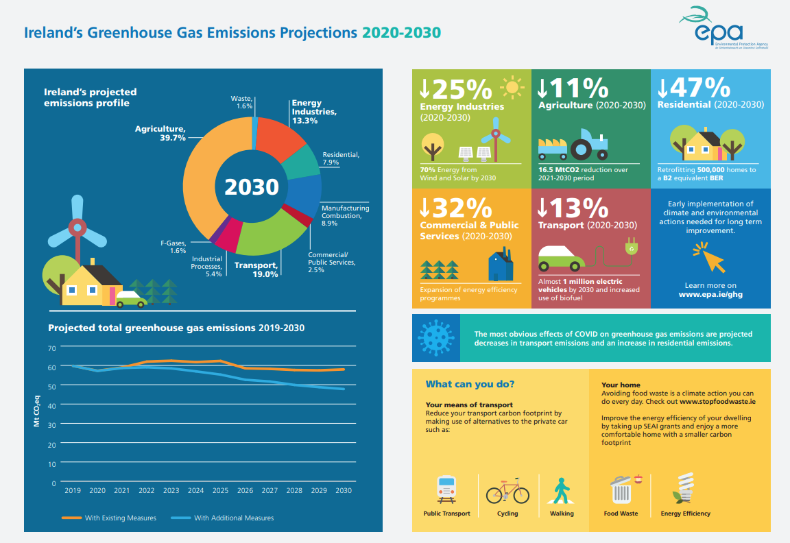 GHG Projections infographic