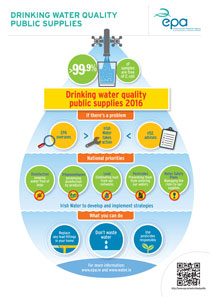 Drinking Water Quality Public Supplies 2016 - Infographic cover