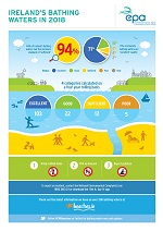 2018 Bathing Water Quality Infographic