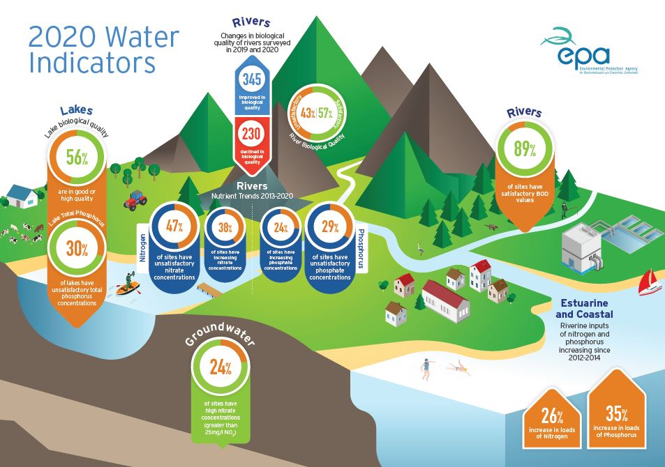 thumbnail of infographic water quality 2020