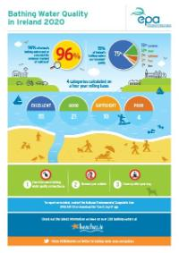 Bathing Water Quality Infographic 2020
