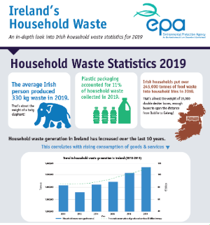 Household Waste Infographic thumb resize