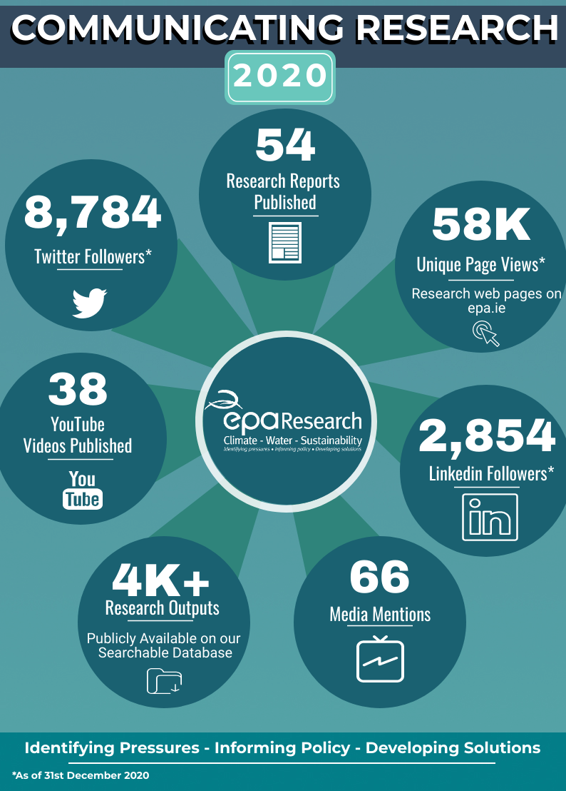 2020 communicating research infographic