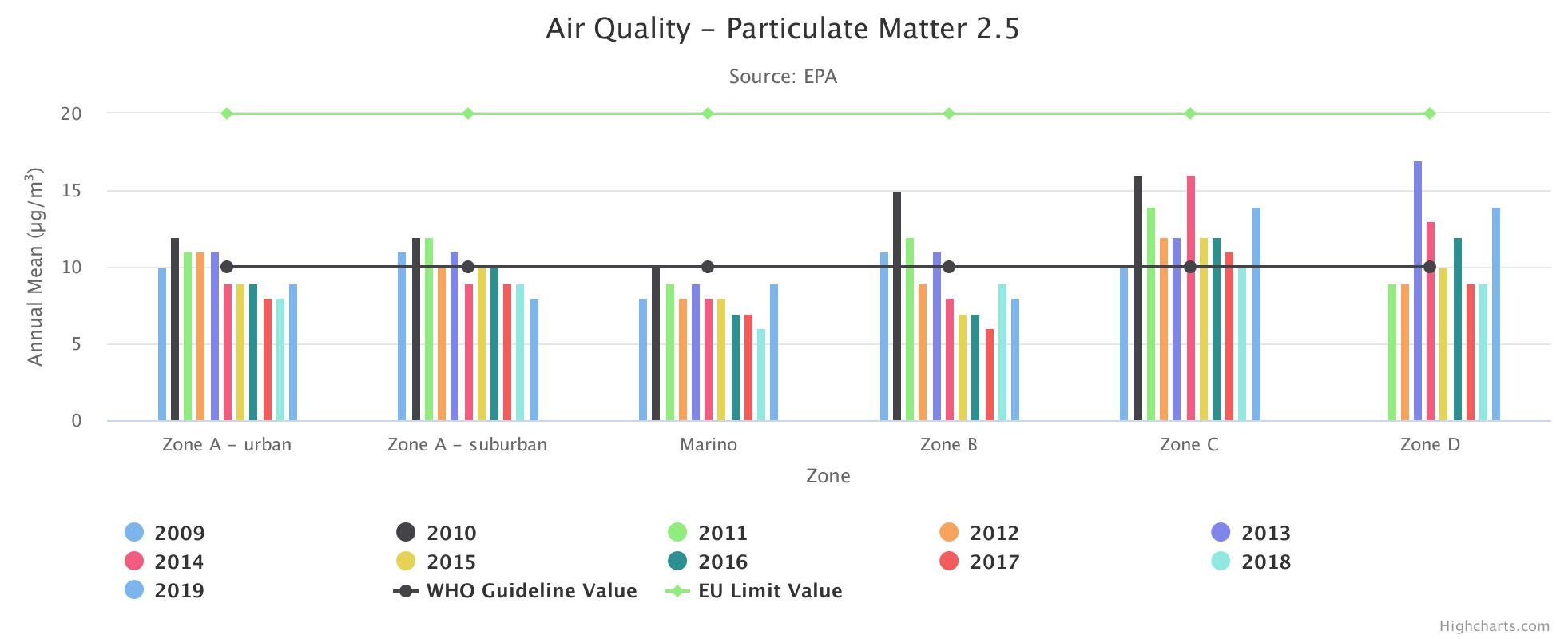 Air Quality Particulate Highchart Image