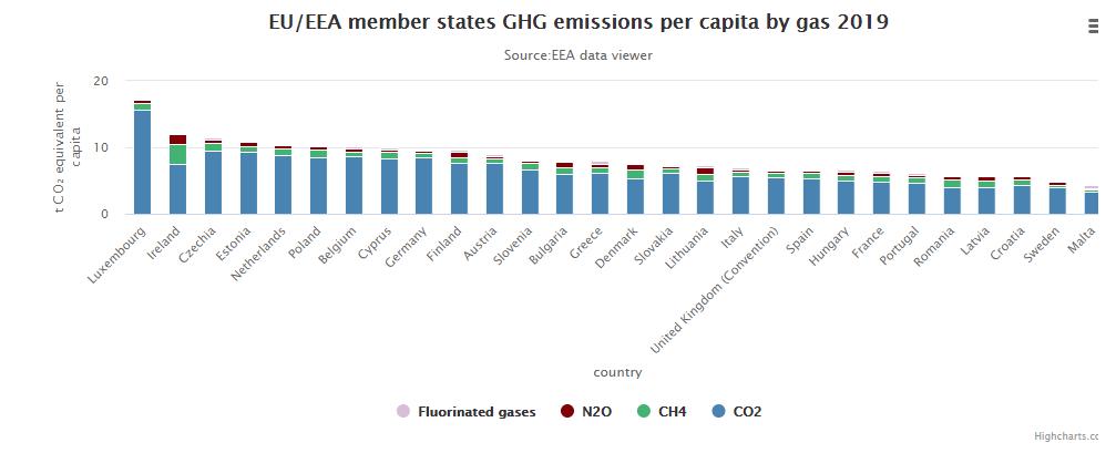 GHG emissions per captia