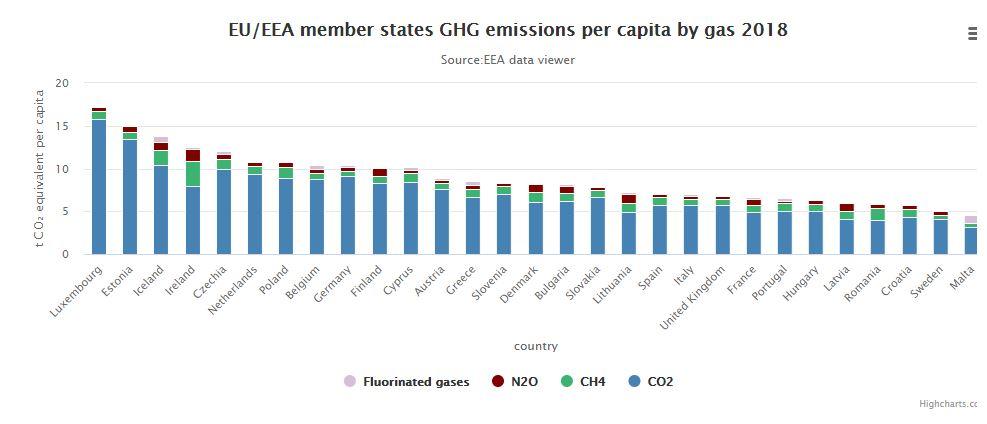 EU-EEA member states GHG emissions per capita by gas 2018
